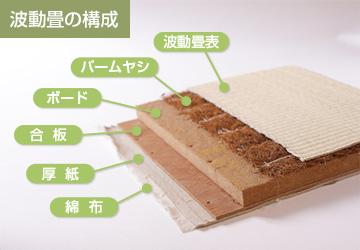 波動畳置畳の構造